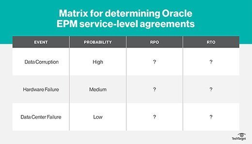 Oracle EPM service-level requirements