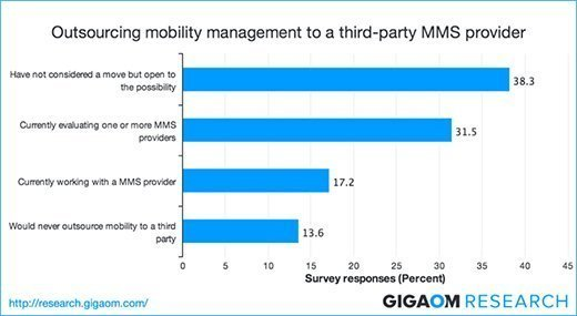 Gigaom Research's 2014 IT Buyers Survey results