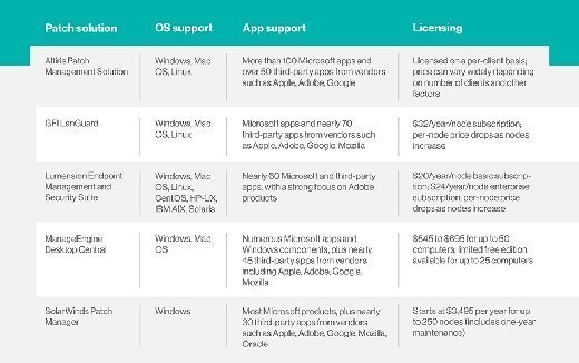 A comparison of Windows patch management tools finds significant differences as well as similarities