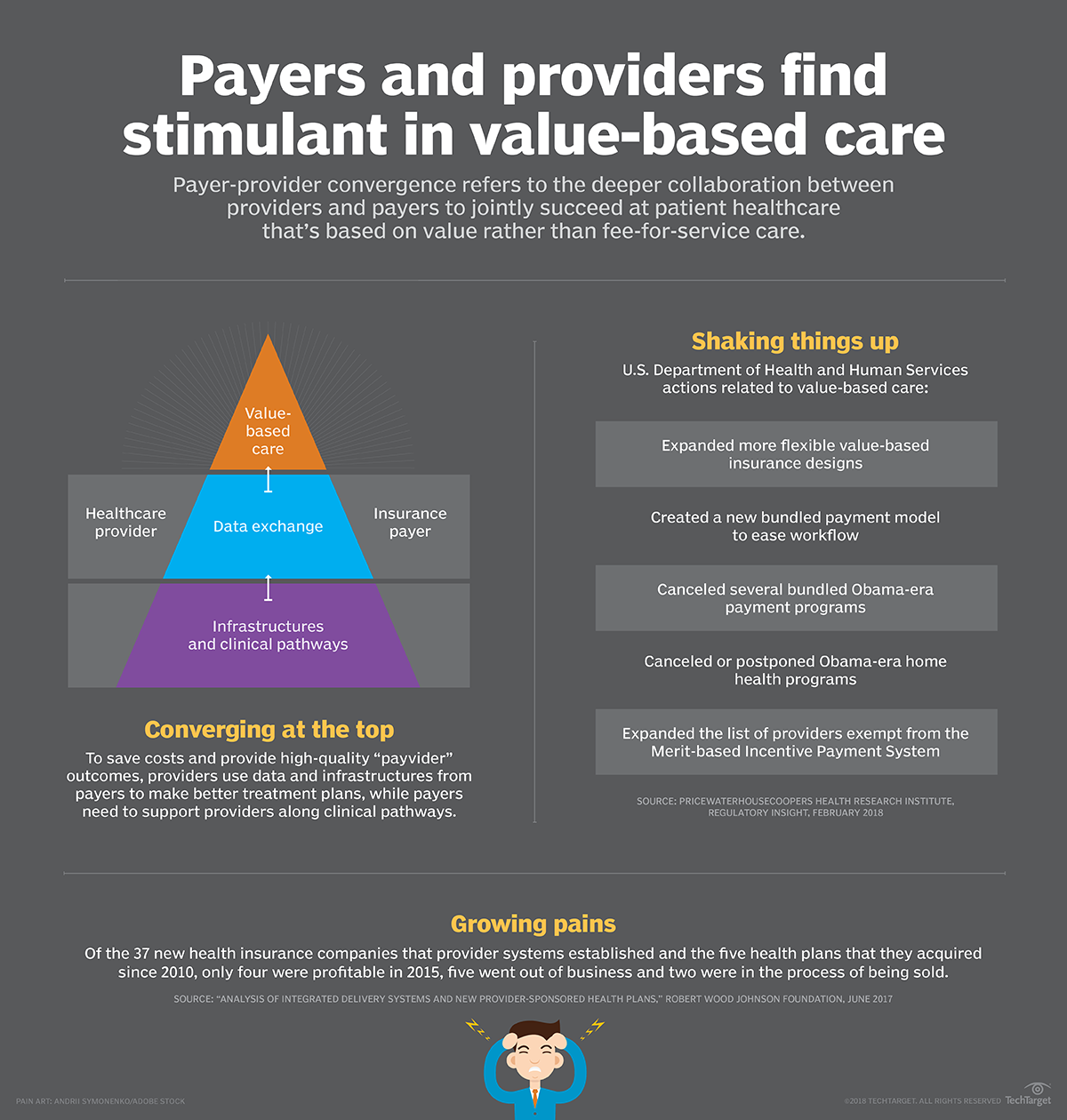 Value-based care spurs payer-provider convergence