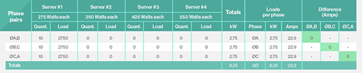 Automatic data center power distribution to servers.