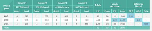 Random data center power distribution to heterogeneous servers.
