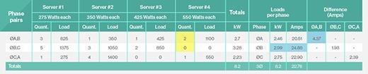 Ineffective power balancing on server cabinet.