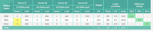 Effective power balancing on server cabinet.