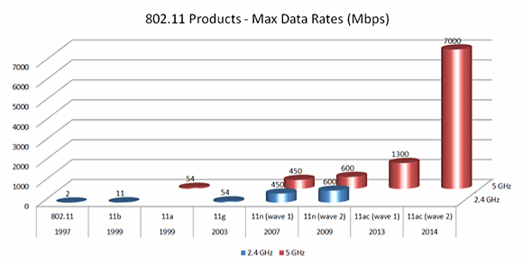 History of 802.11 product max data rates