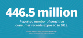 Number of sensitive consumer records exposed