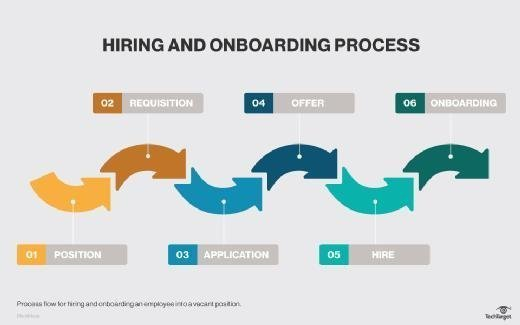 Hiring and onboarding process