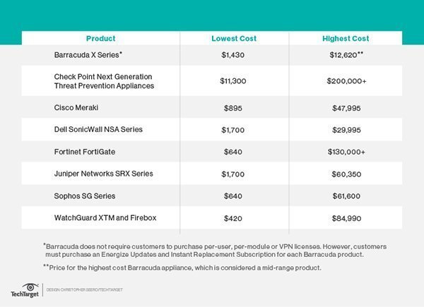 cisco price list 2017 pdf