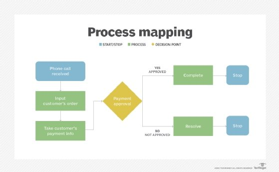 process mapping key