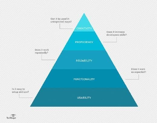 The pyramid of API hierarchy needs should make it clear which testing processes should take priority.