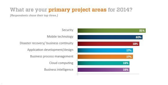 2014 primary projects