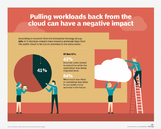 Cloud migrations have benefits, but many companies find themselves moving certain workloads back out of the cloud, at their own expense.