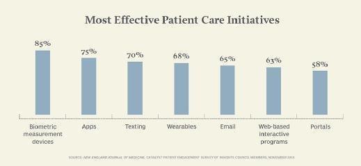 Most effective patient care initiatives