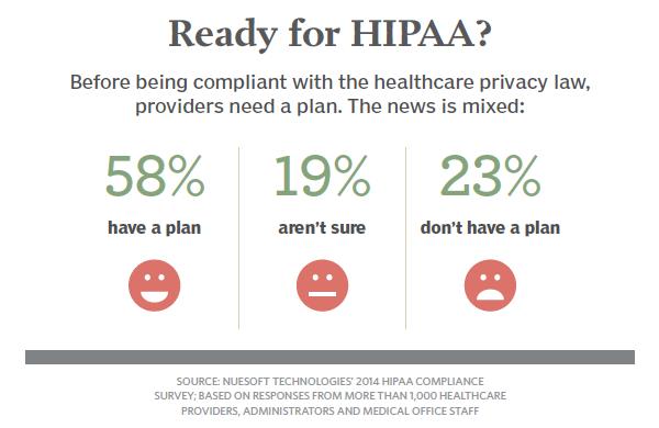 As HIPAA audits loom, most docs remain unprepared