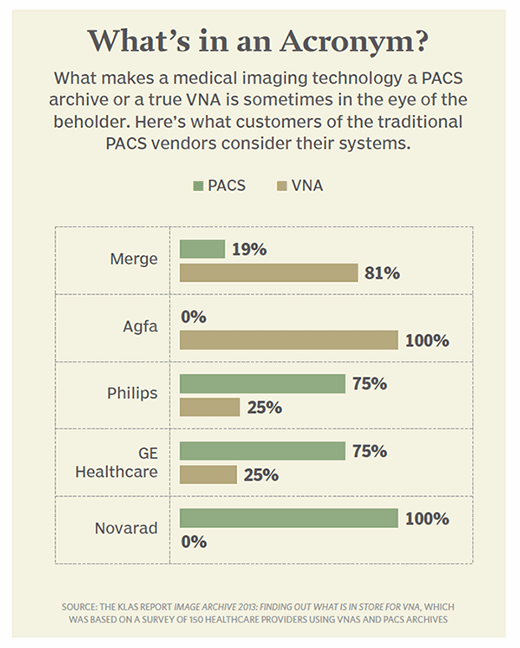 Chart: What makes a medical imaging technology a PACS archive or a true VNA?