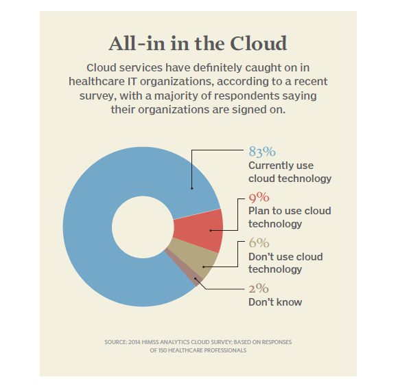All-in in the cloud