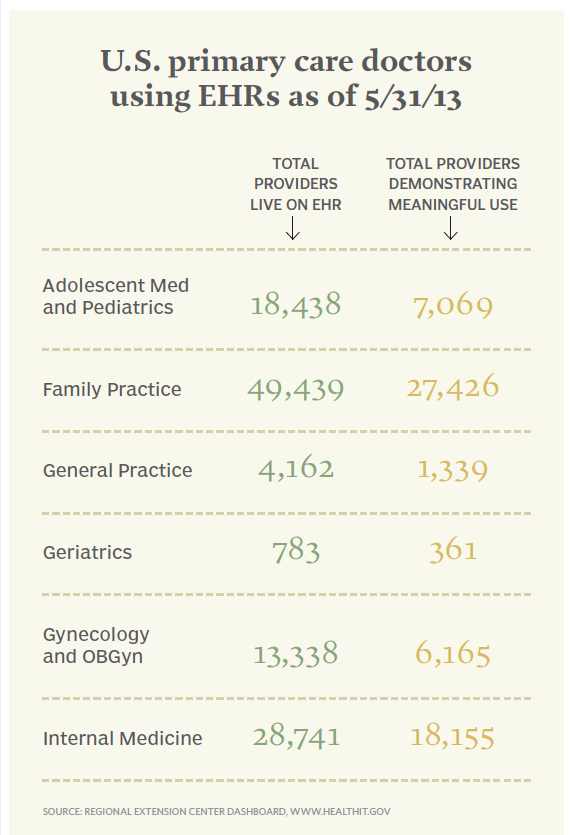 U.S. primary care doctors using EHRs as of 5/31/13