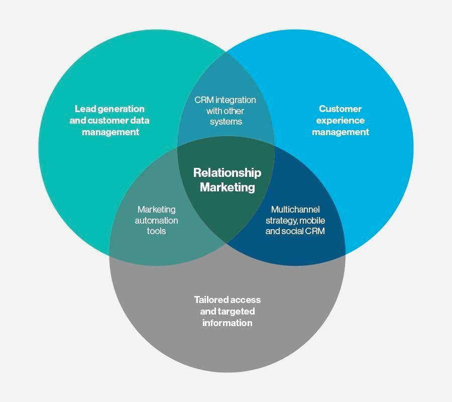 What is Relationship Marketing? - Definition from WhatIs com