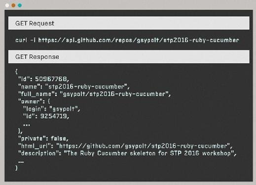 The GitHub API for repository_url is a good example of a RESTful API