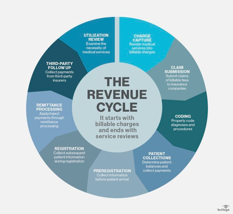 What is revenue cycle management (RCM)? - Definition from WhatIs.com