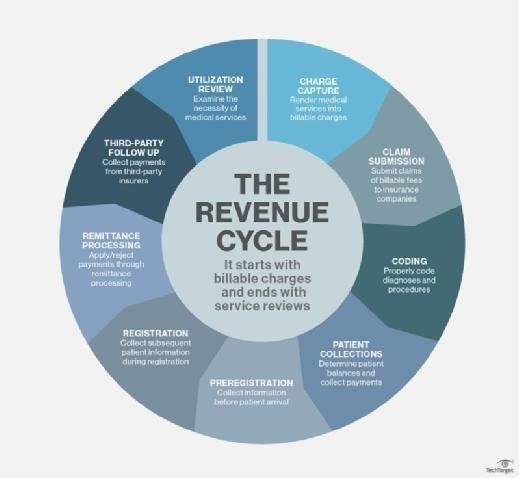 What Is Revenue Cycle Management Rcm Definition From