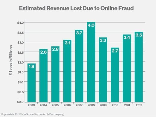Online fraud revenue