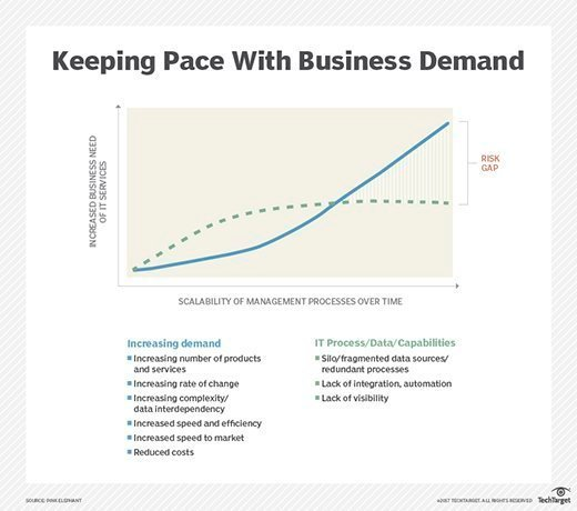 IT's struggle to keep pace with business demand