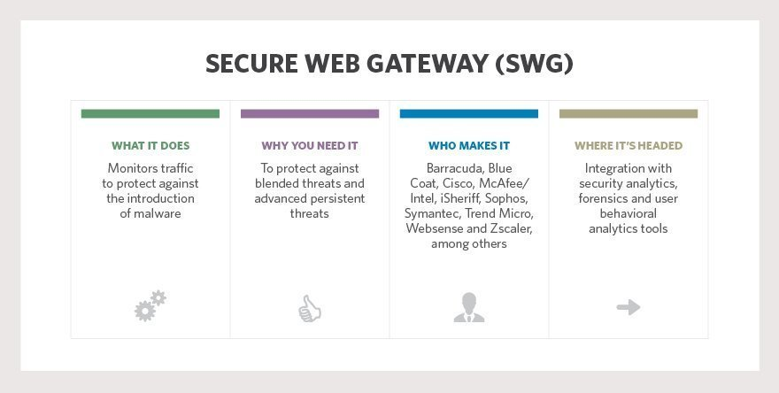Web Security Gateway Anywhere and Email Security Gateway ...   Web Security Gateway