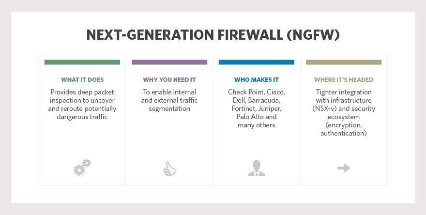 Next-gen firewalls: What, why, who - Enterprise security