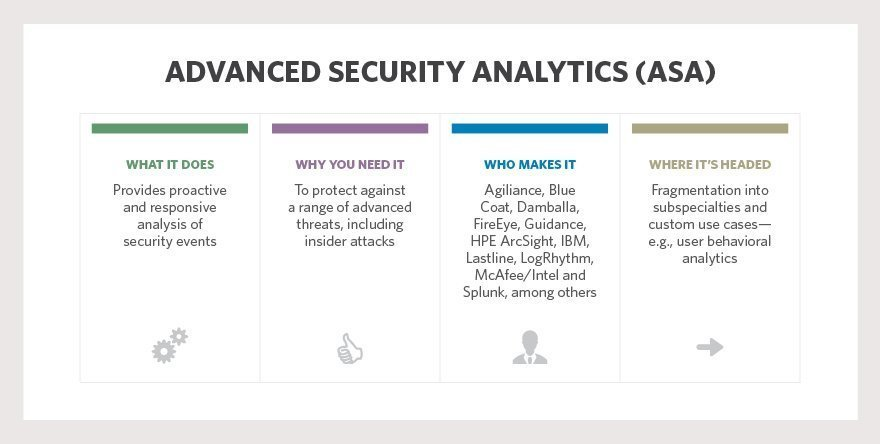 Advanced security analytics: Find the best analytics tool