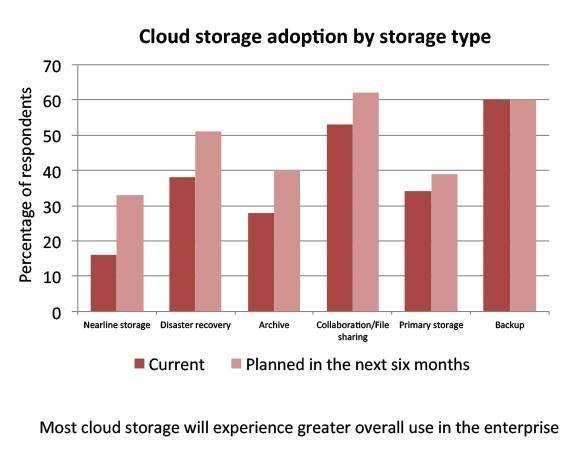 Cloud storage use