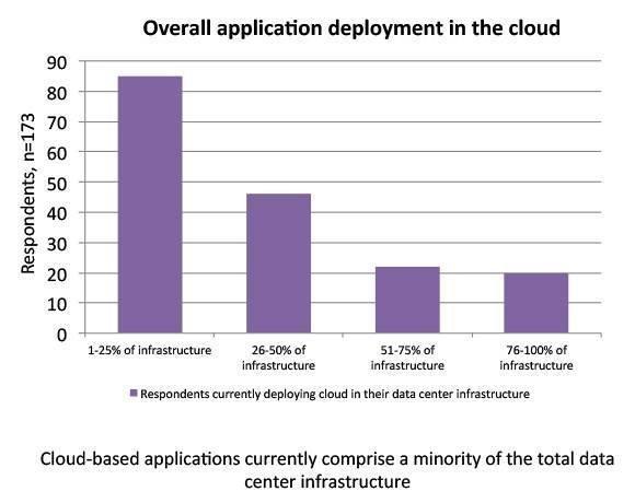 Cloud-based-applications