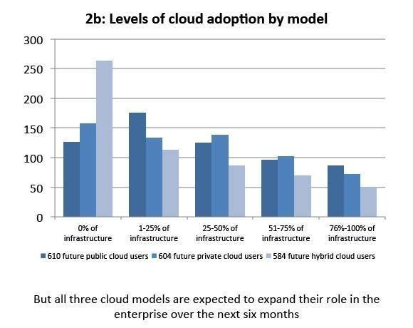 Cloud models