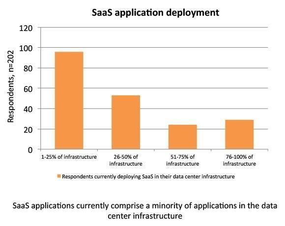 SaaS applications