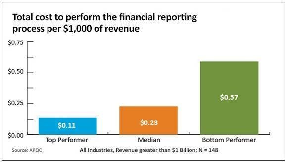 APQC study shows poor performers spend five times more on financial reporting than top performers