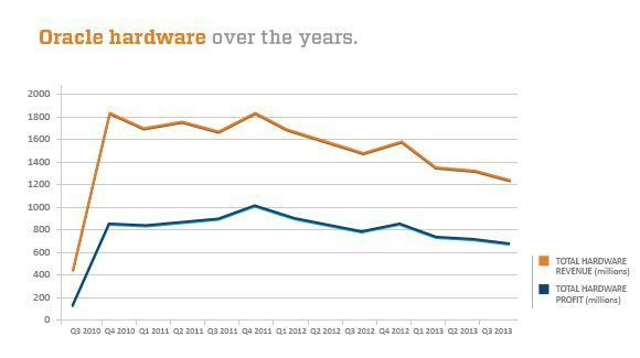 Oracle hardware revenues and profits in steady decline