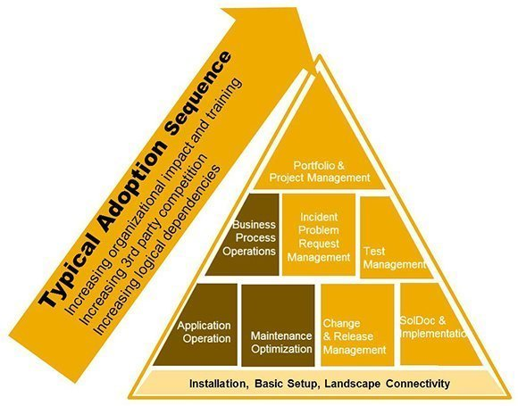 Technology Management Image: Building An SAP Solution Manager Roadmap: Where To Start?