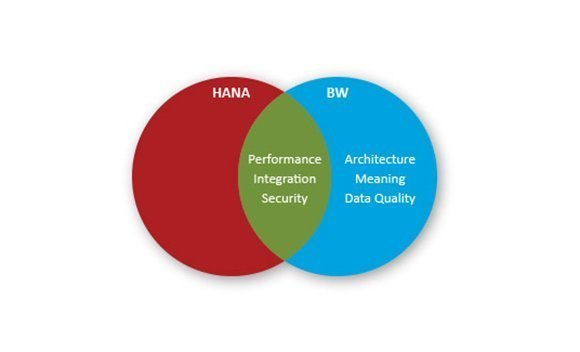 How SAP BW and HANA will merge over time -- and why it matters