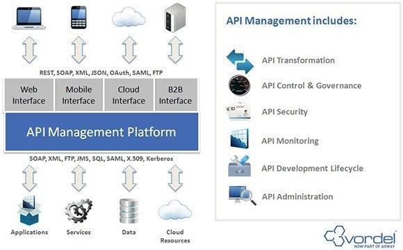 API management chart