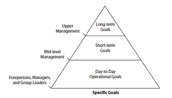 Effective business decisions triangle 1