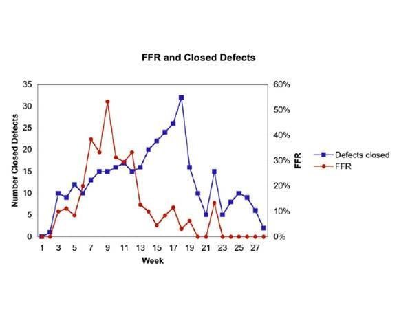 Development progress graph (Closed defects and FFR)