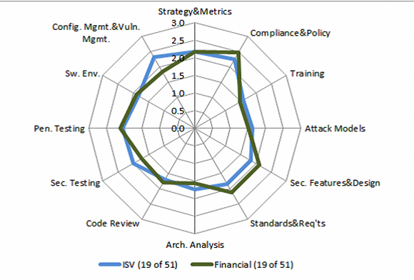 Spider chart comparing performance in twelve key BSIMM activities of 19 financial services organizations and 19 ISV's
