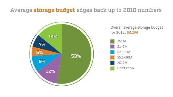 storage administrators report average storage budget in fall 2012