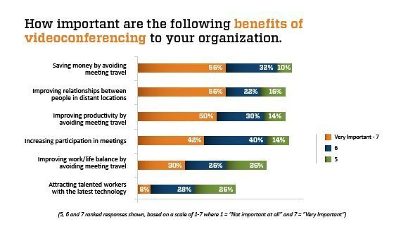 Video conference benefits statistics
