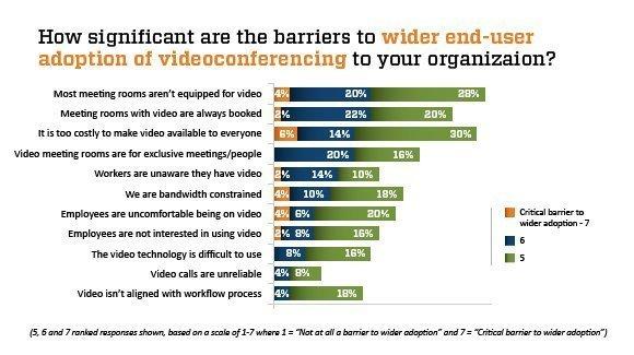 Video conferencing adoption barrier statistics