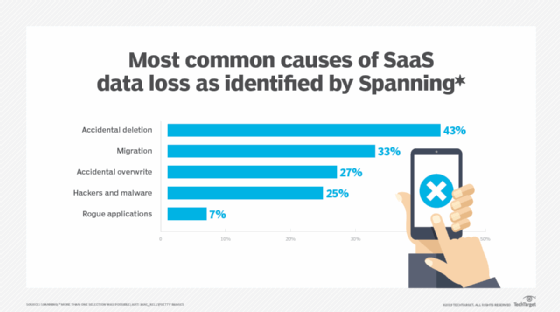 The top five ways SaaS data loss occurs