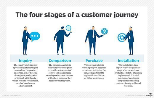 What Is Customer Journey Map Definition From