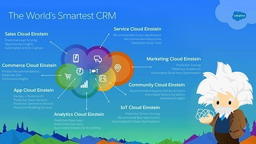 Figure 1: Salesforce Einstein aims to bring intelligence to each Salesforce cloud natively. In addition, 17 features will be added to clouds for which AI is already generally available.