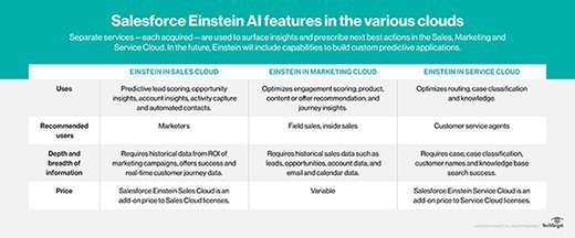 A chart of the different Einstein AI features in the Salesforce Sales, Service and Marketing clouds