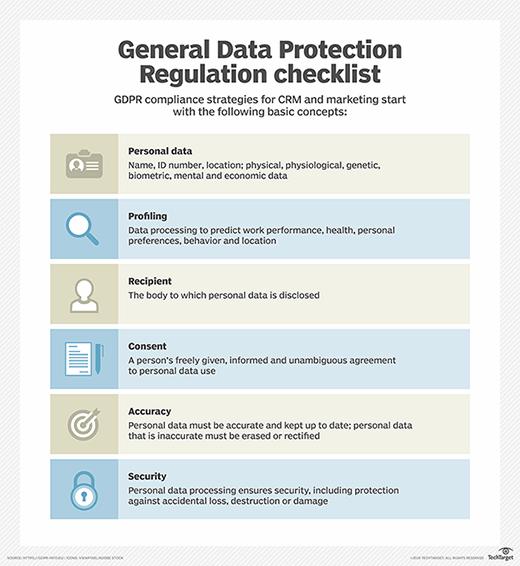 Salesforce GDPR checklist